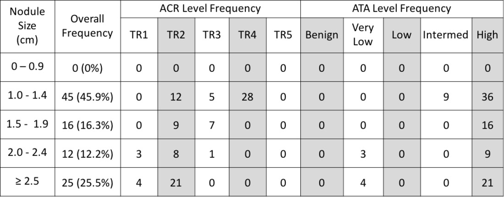 33 04 Comparison Of Ata And Acr Scoring Systems For Thyroid Nodule Ultrasound Characteristics Academic Surgical Congress Abstracts Archive